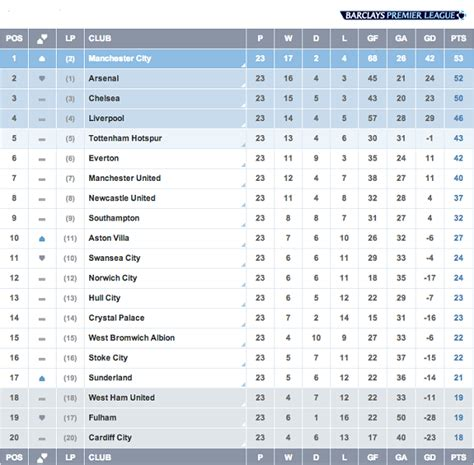 epl table matches left english premier league match week 23 liverpool s