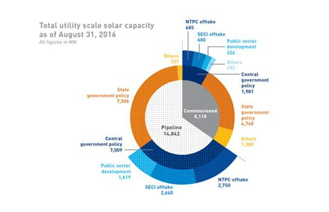 solar power for domestic use in india indian companies dominating the domestic solar market report