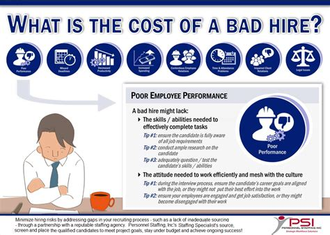 what is the cost of personnel staffing 187 the costs of bad hires on