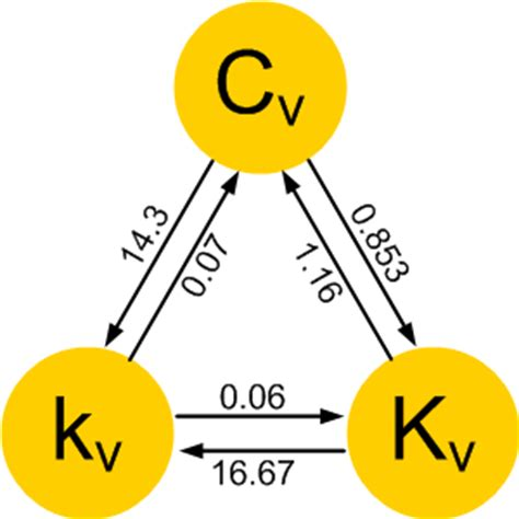 calculate flow coefficient kv of solenoid valve