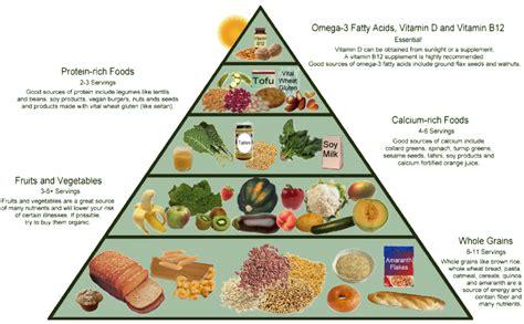 vegan food pyramid food pyramids and other nutritional graphics pinterest vegan food