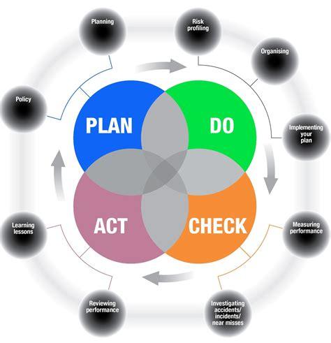 Plan Act Do Check Model