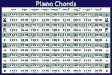 keyboard chords tutorial pdf piano tutorial chords chart music pinterest pianos