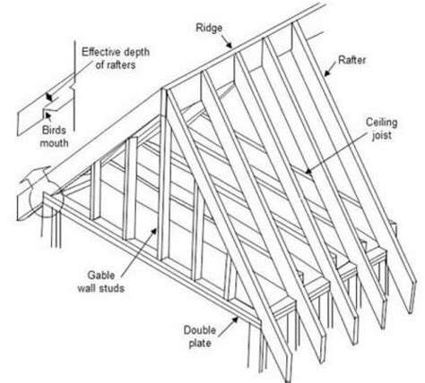 Gable Roof Structure Roof Rafter Calculator Estimate Length And Costs Of Rafters