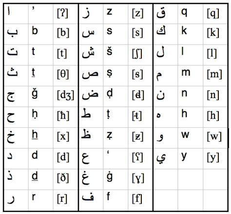 lettere arabe tout sur l arabie saoudite