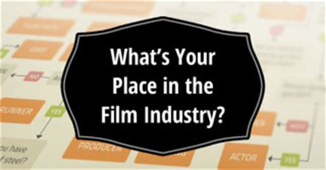 film industry job quiz what s your color score farnsworth munsell fm100 hue test
