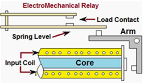electromagnetic induction relay the electromechanical protective relay eep