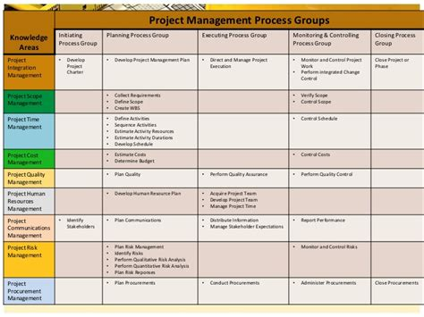 groups process and practice hse 112 process i groups process and practice 9th edition pdf