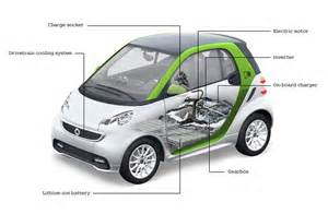 Smart Electric Car Acceleration Turns Out Tesla Actually Made An Electric Smart Fortwo