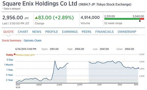 sq stock vii remake boosts square enix stock to highest level 2008
