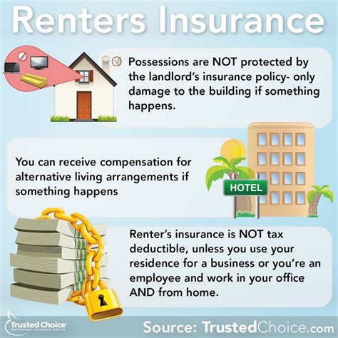 Appartment Insurance by 17 Best Ideas About Renters Insurance On