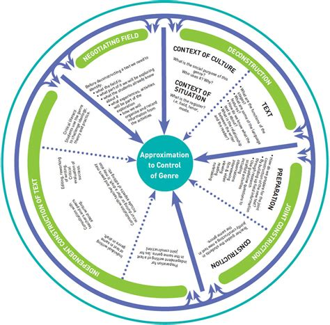 teaching and learning cycle diagram petaa paper 196 the critical conversation about text