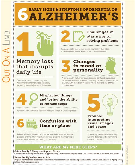 dementia symptoms early signs symptoms of dementia or alzheimer s aging tree
