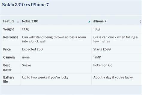Nokia 3310 Pertama Kali sempat muncul di tahun 2000 ponsel jadul nokia 3310 bakal