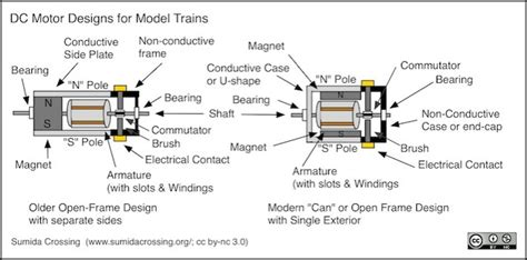 image gallery model engine diagram