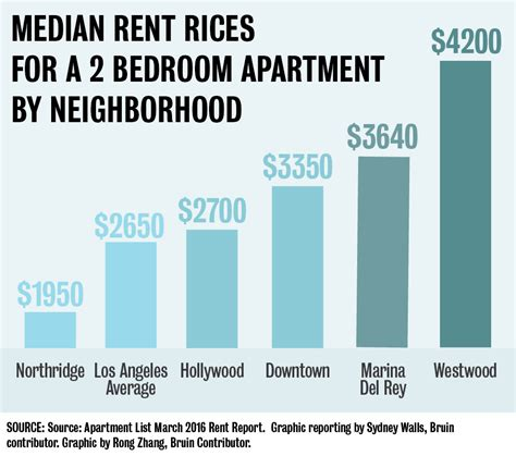 average rent for a one bedroom apartment westwood rent prices highest in los angeles daily bruin