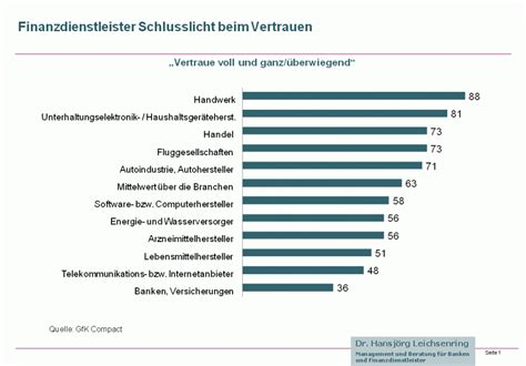 deutschland banken banken schlusslicht beim vertrauen