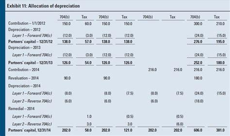 unrecaptured section 1250 gain tax rate depreciation capital gain autos post