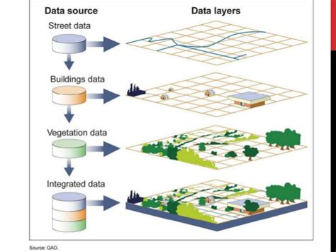 application of gis amp rs in urban planning