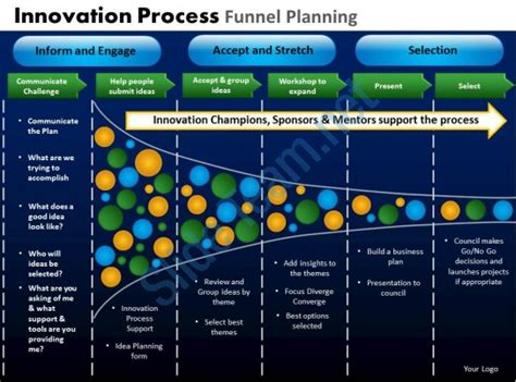Innovation Process Funnel Planning Powerpoint Slides And Ppt Templates Db Presentation Innovative Powerpoint Templates