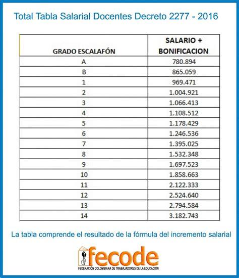 salario con descuentos 2016 decretos salariales y bonificaci 211 n nivelaci 211 n del