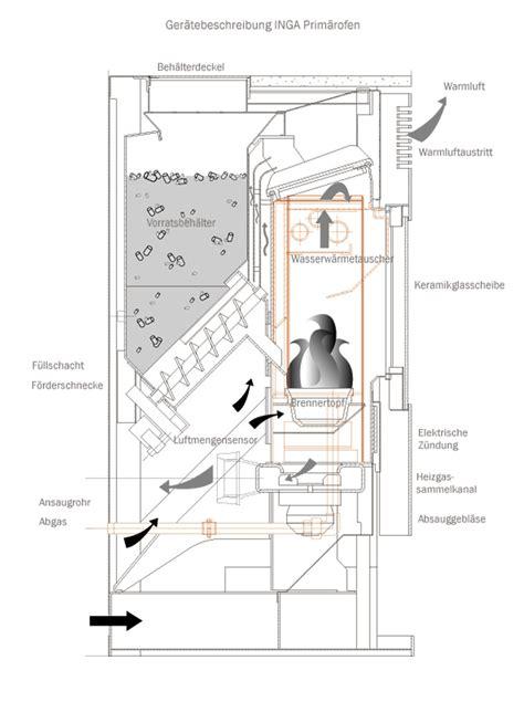 kamin heizung wasserführend wamsler beistellherd ersatzteile klimaanlage und heizung