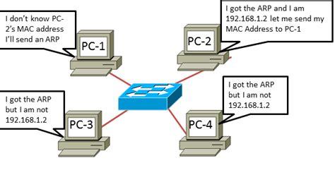 Arp Lookup Arp Message Cisco Skills