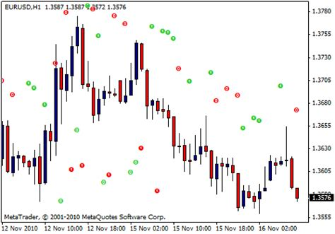 candlestick pattern indicator mq4 candlestick open prediction mt4 indicator