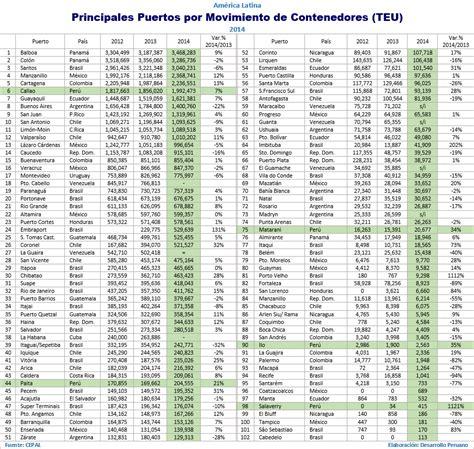 Mba Peru Ranking 2015 by Desarrollo Peruano El Per 250 En El Ranking Latinoamericano