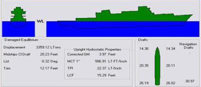 ship displacement formula displacement ship