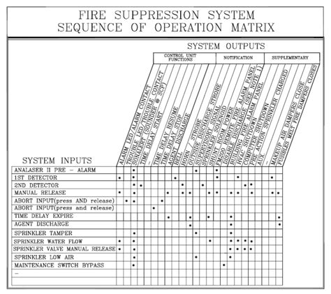 Widar Fire Protection Alarm Sequence Of Operation Matrix Template