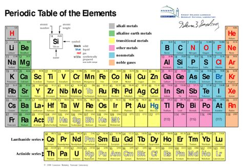 periodic table section names physics the basic building blocks of matter