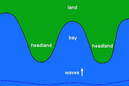 headland and bay diagram bcre education
