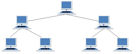 diagram of tree topology types of network topology in computer networks studytonight