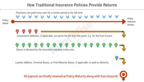 Insurance Maturity Letter lic traditional insurance policies how bonuses add up