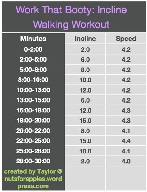 best treadmill walking workout for weight loss eoua