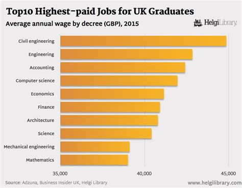 10 Highest Paying Accounting Careers For Mba S by What Are The Top10 Highest Paid For Uk Graduates