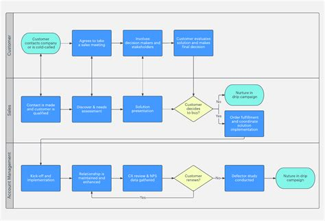 sales process template your guide to sales process mapping lucidchart