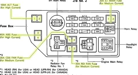 toyota camry fuse box diagram 2002 toyota ta a v6 vacuum