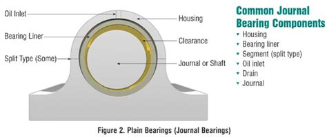 design of journal bearings for rotating machinery bearings
