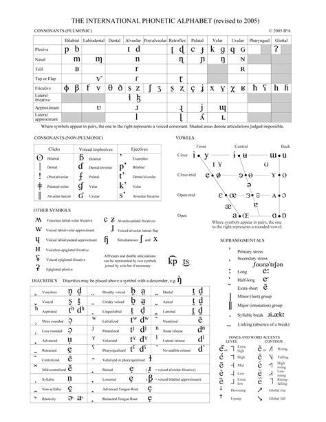 lettere unibo it tabella dell alfabeto fonetico internazionale ipa 2005