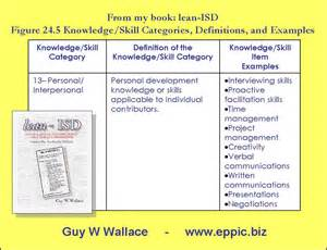 performance based quot personal and interpersonal quot knowledge and skills exles eppic pursuing