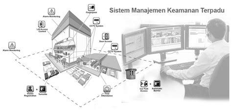 Instalasi Cctv manfaat sistem manajemen keamanan terpadu zona cctv cirebon indramayu kuningan majalengka subang