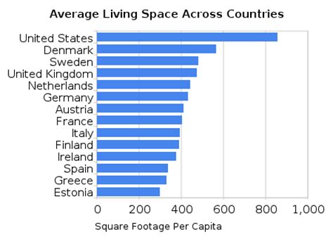 Ezra Klein Research Desk Responds How Much Bigger Are U Average Square Footage Of Home In Us