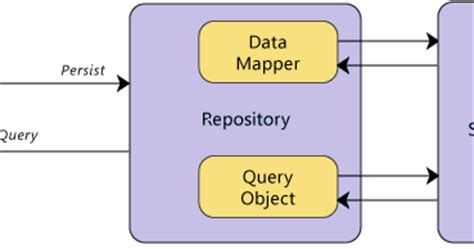 c repository pattern query repository pattern step by step explanation what is