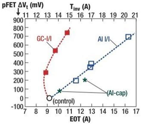 germanium diode voltage threshold germanium diode threshold voltage 28 images 1n34a germanium diodes on tayda diode anode