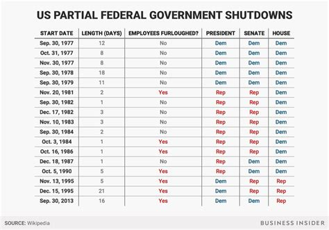 Us Government Records How Do Government Shutdowns Typically Last