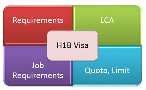 Requirements For Mba Programs Usa by All About H1b Visa Requirements Lca Qualifying