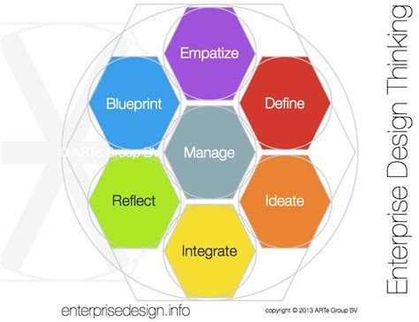 design thinking loop enterprise design thinking process the arte of