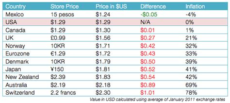 section 79 table 1 rates the great disparity in global itunes prices macstories